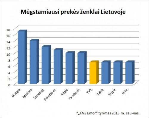 megstamiausi-prekes-zeklai-lietuvoje